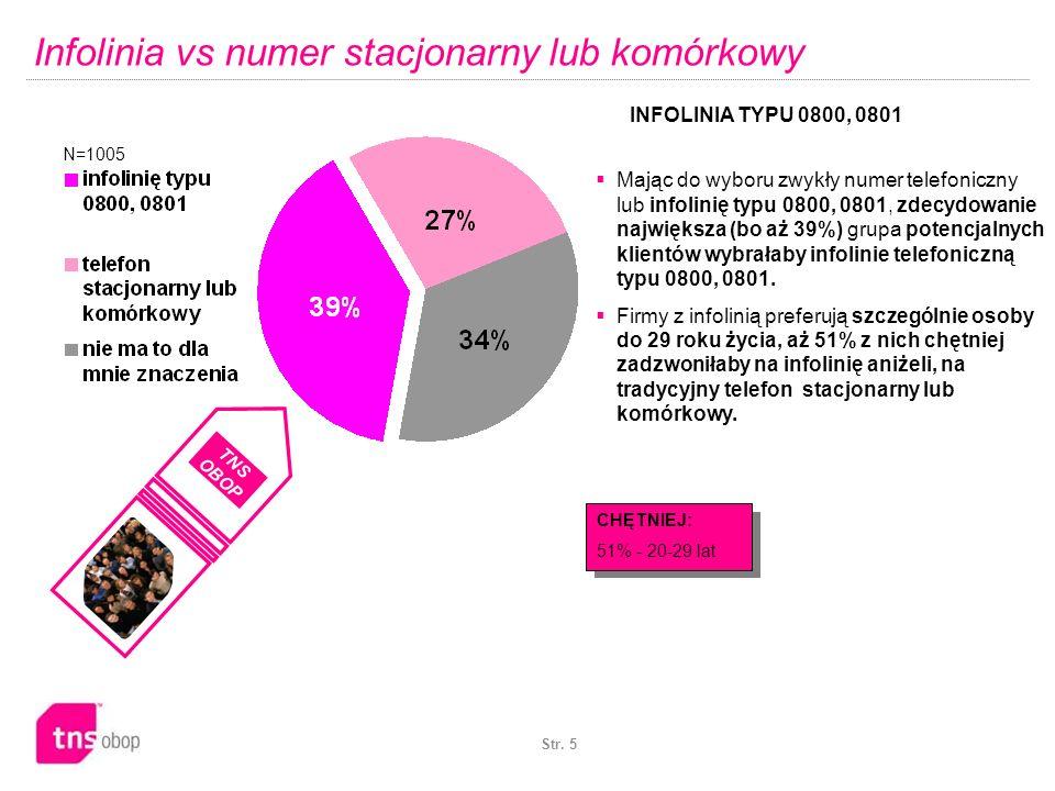 Infolinia vs numer stacjonarny lub komórkowy