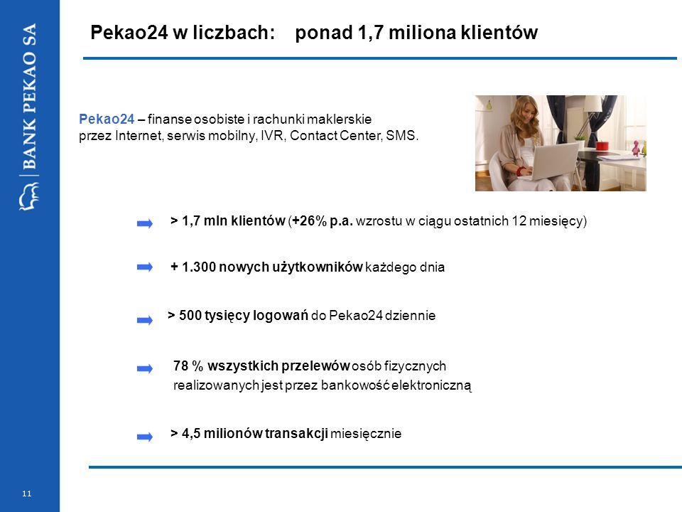Pekao24 w liczbach: ponad 1,7 miliona klientów