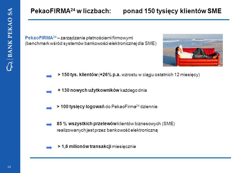 PekaoFIRMA24 w liczbach: ponad 150 tysięcy klientów SME