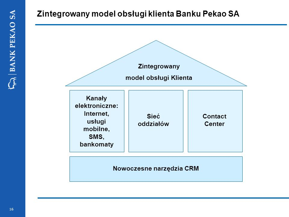 Zintegrowany model obsługi klienta Banku Pekao SA