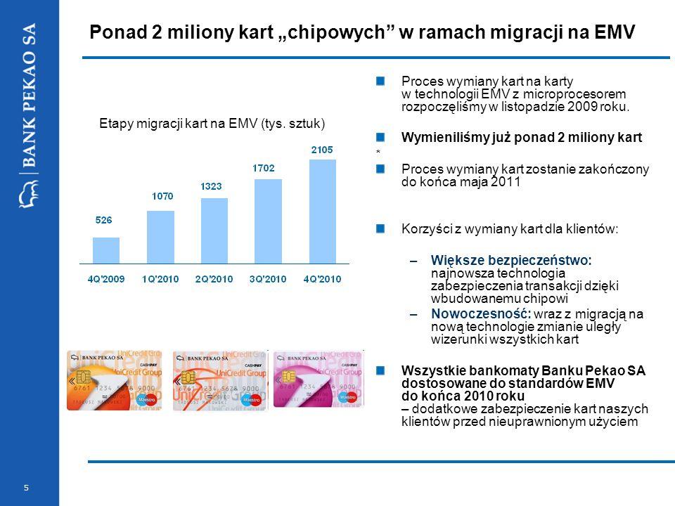 """Ponad 2 miliony kart """"chipowych w ramach migracji na EMV"""