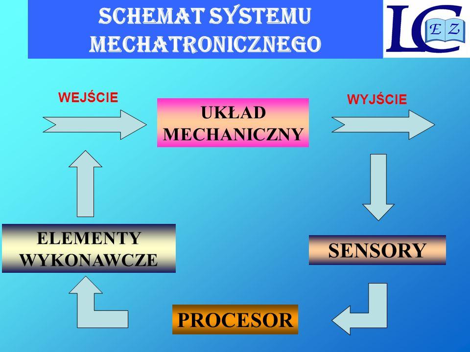 SCHEMAT SYSTEMU MECHATRONICZNEGO