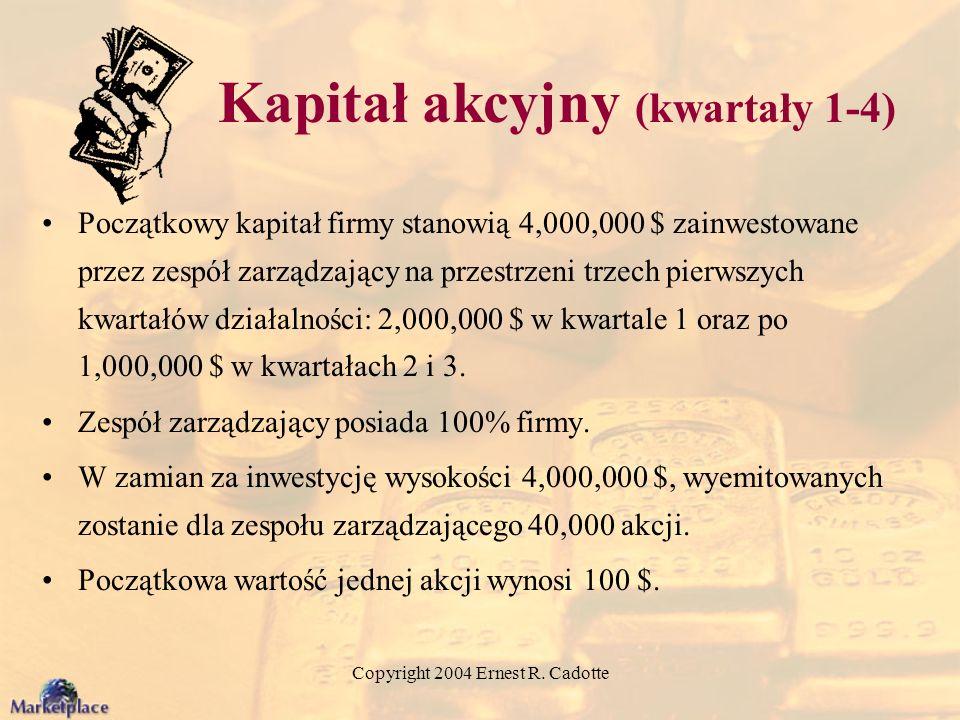 Kapitał akcyjny (kwartały 1-4)