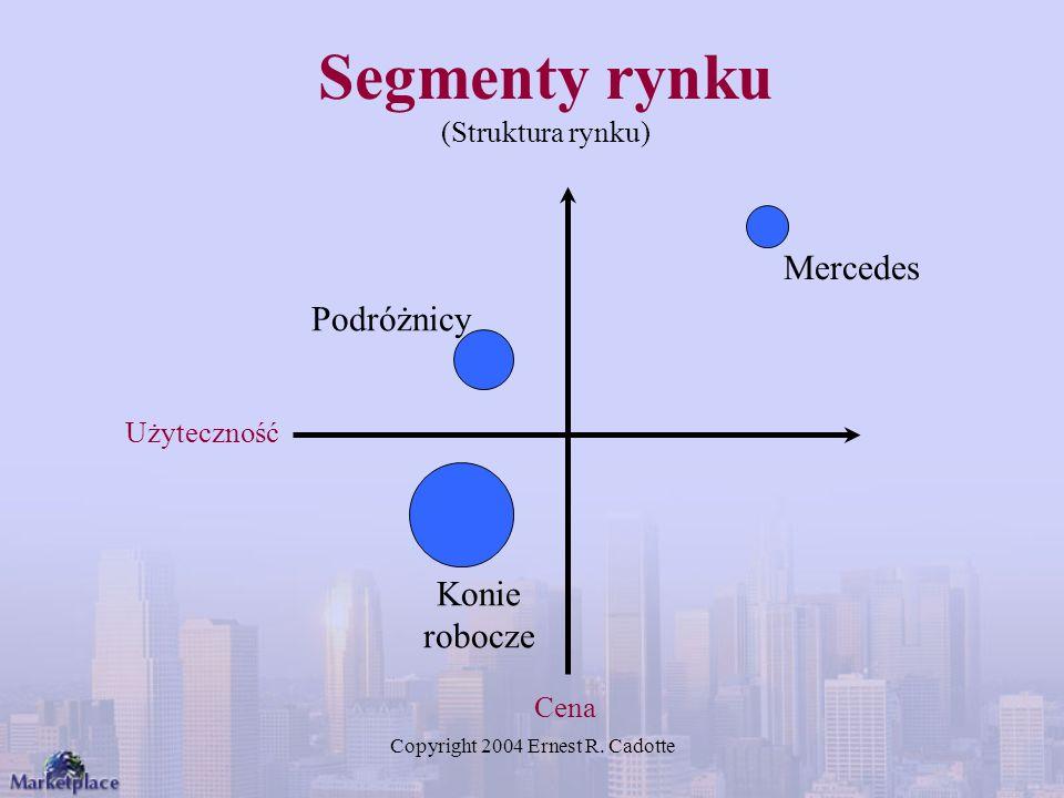 Segmenty rynku (Struktura rynku)