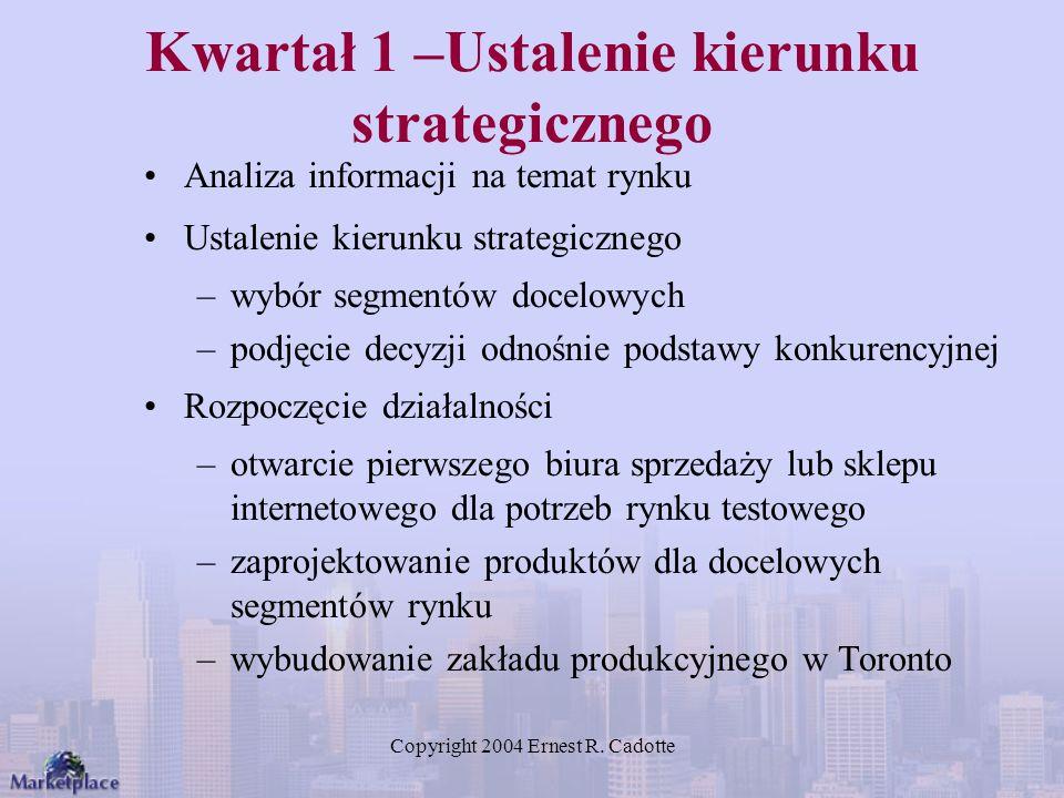 Kwartał 1 –Ustalenie kierunku strategicznego