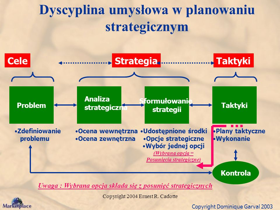 Dyscyplina umysłowa w planowaniu strategicznym