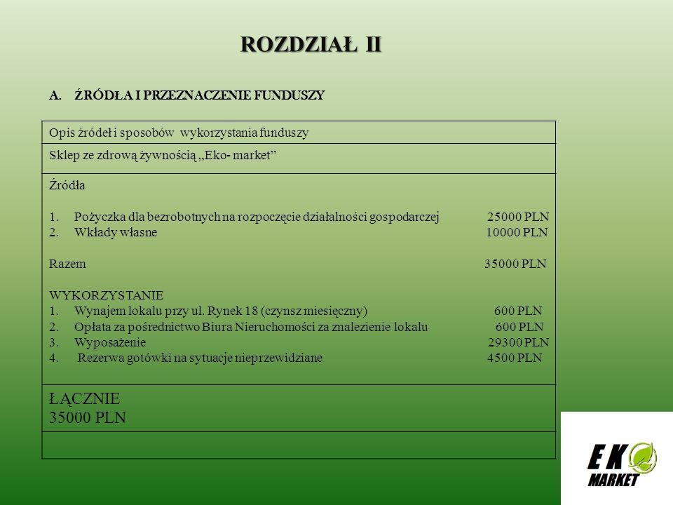 ROZDZIAŁ II ŁĄCZNIE 35000 PLN