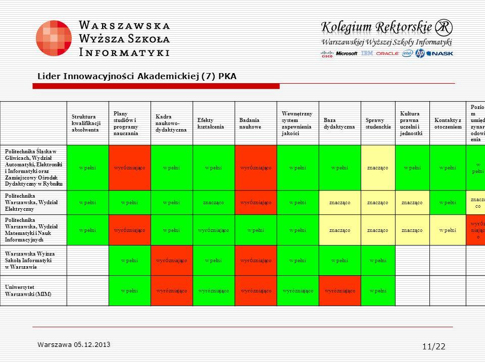 Lider Innowacyjności Akademickiej (7) PKA