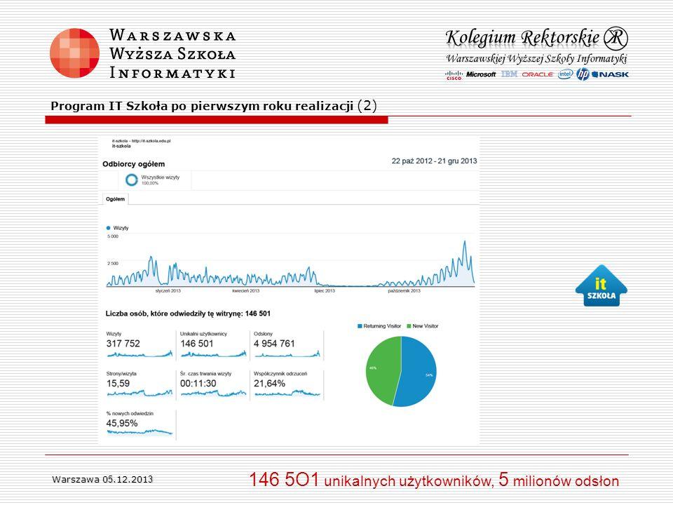 146 5O1 unikalnych użytkowników, 5 milionów odsłon