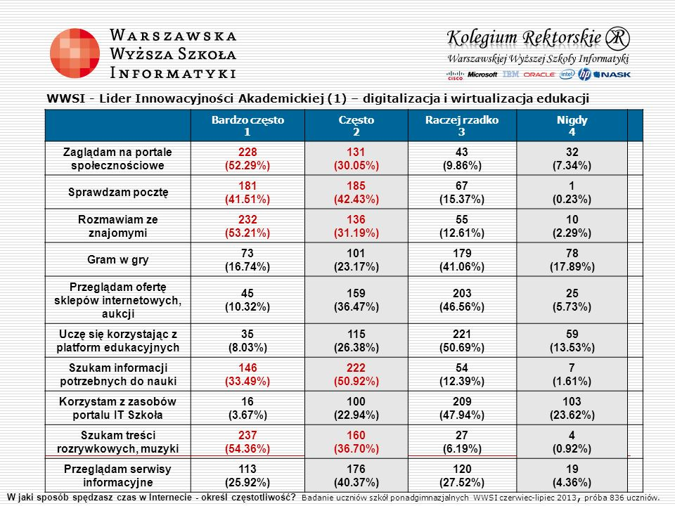 Zaglądam na portale społecznościowe 228 (52.29%) 131 (30.05%)