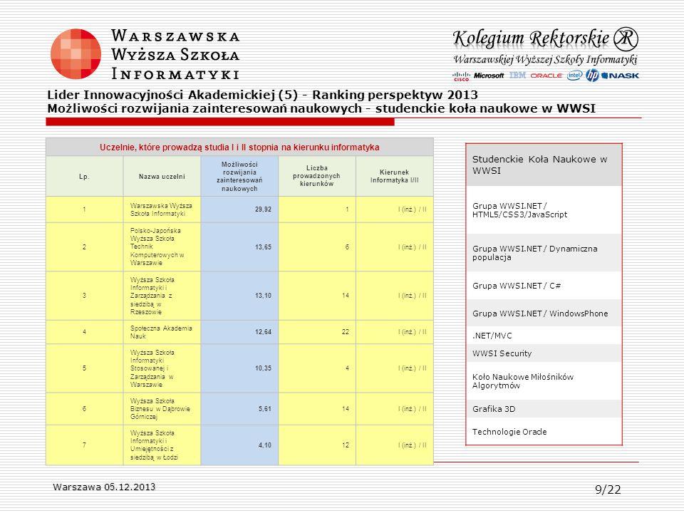 Lider Innowacyjności Akademickiej (5) - Ranking perspektyw 2013