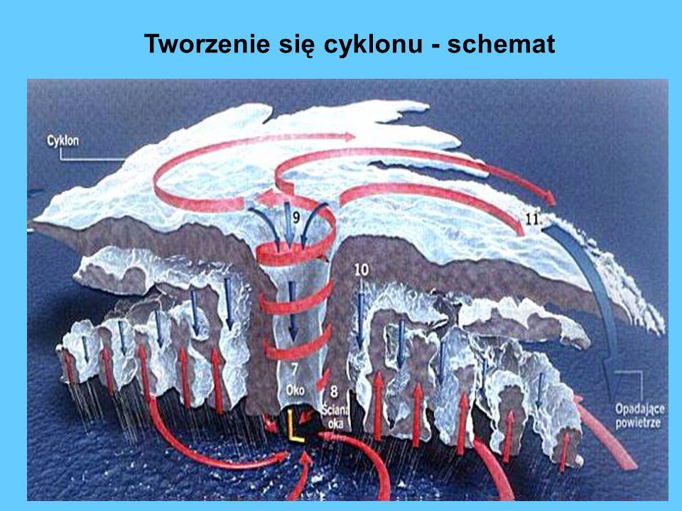 Tworzenie się cyklonu - schemat