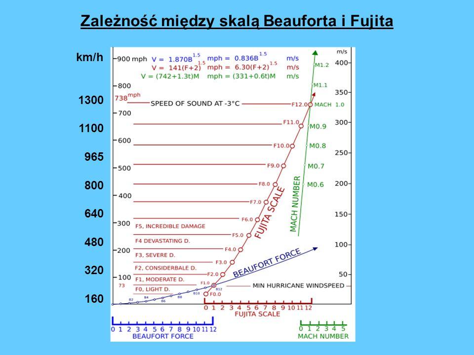 Zależność między skalą Beauforta i Fujita