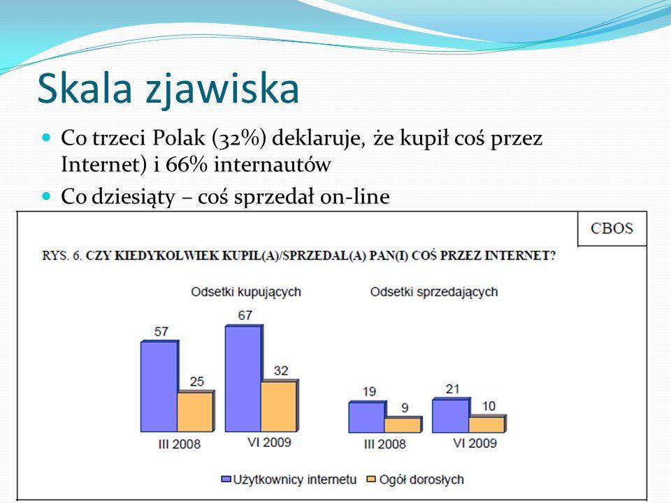 Skala zjawiska Co trzeci Polak (32%) deklaruje, że kupił coś przez Internet) i 66% internautów.