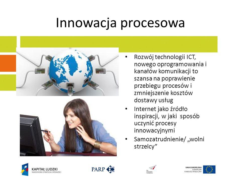 Innowacja procesowa