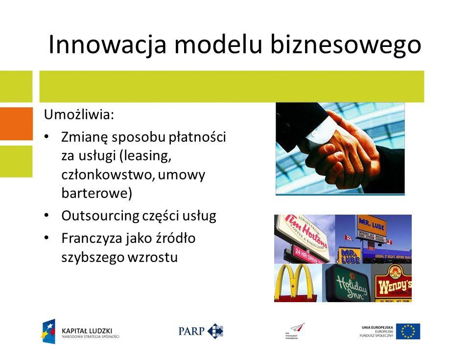 Innowacja modelu biznesowego