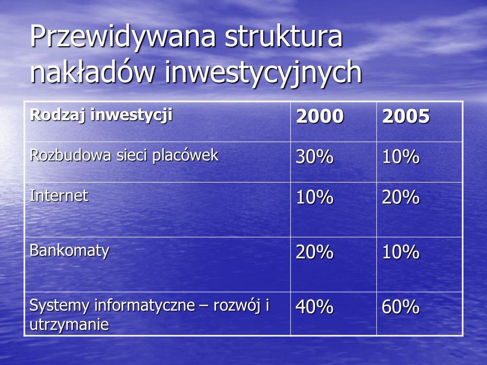 Przewidywana struktura nakładów inwestycyjnych