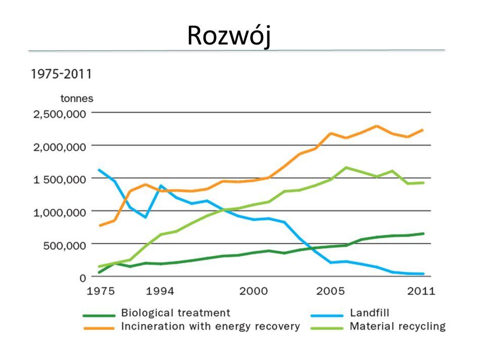 Rozwój 1975 Składowanie na wysypisku 62% Odzysk energii 30%
