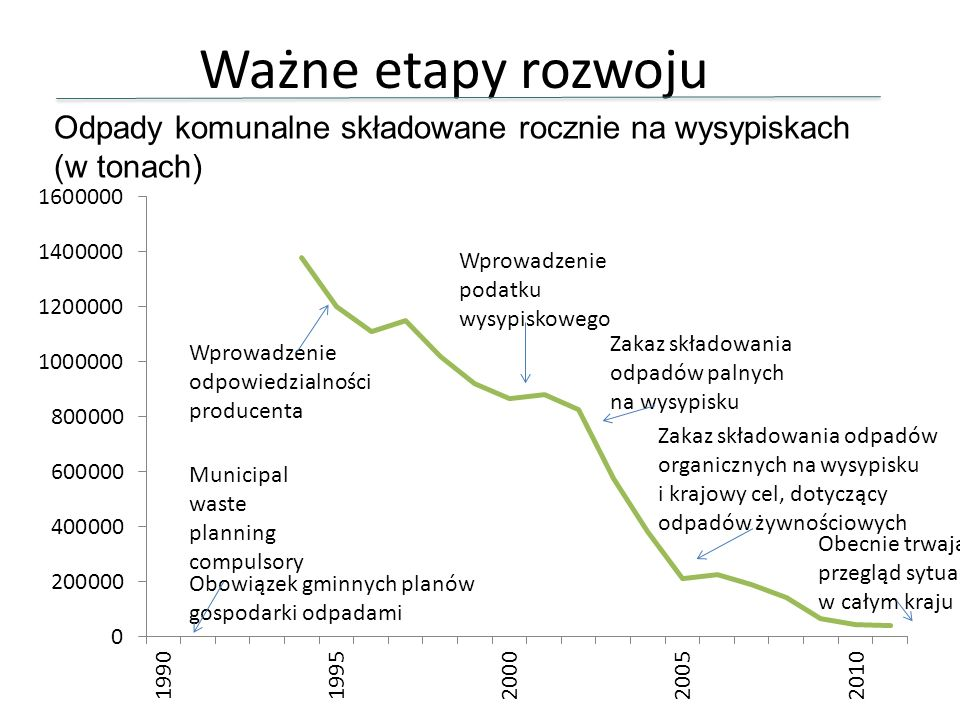 Ważne etapy rozwoju Odpady komunalne składowane rocznie na wysypiskach (w tonach) Wprowadzenie podatku wysypiskowego.