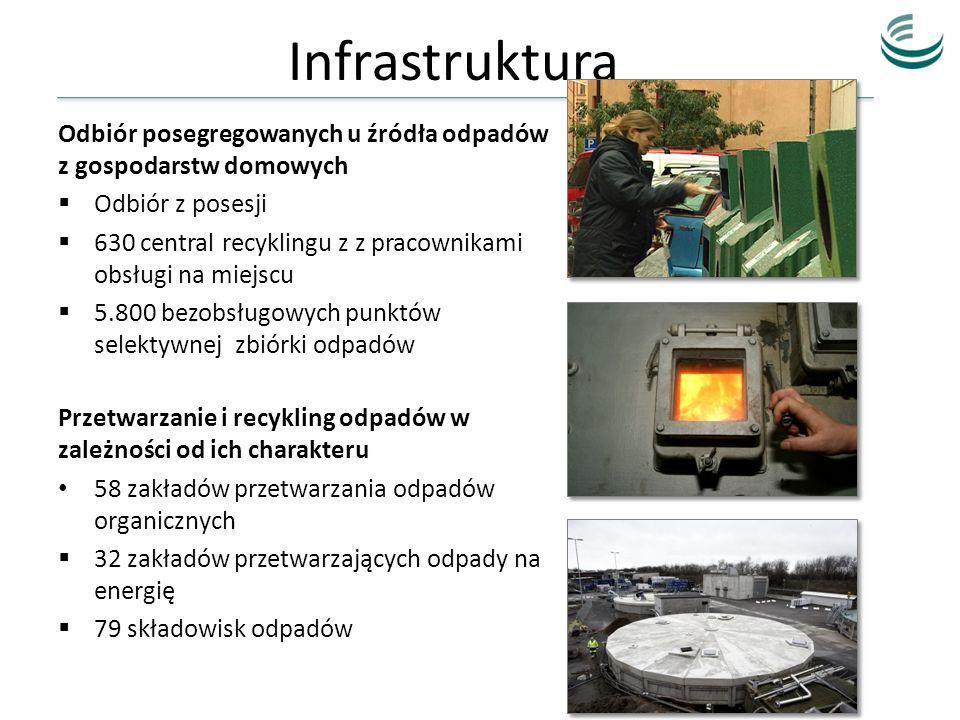 Infrastruktura Odbiór posegregowanych u źródła odpadów z gospodarstw domowych. Odbiór z posesji.