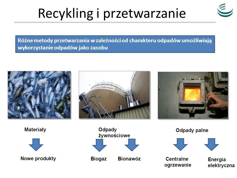 Recykling i przetwarzanie