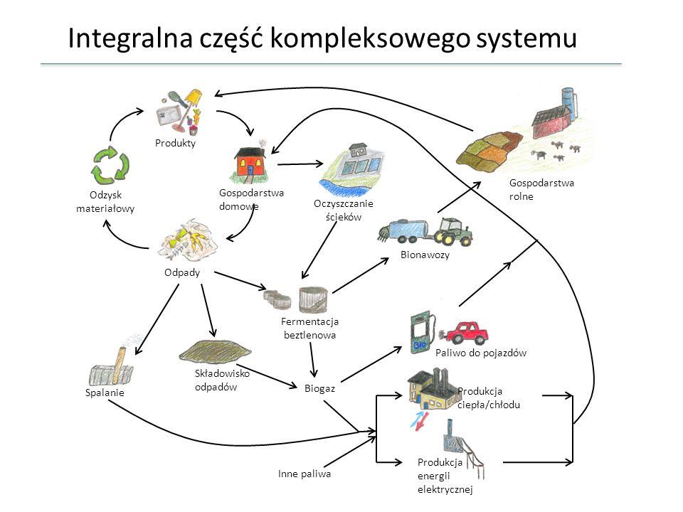 Integralna część kompleksowego systemu