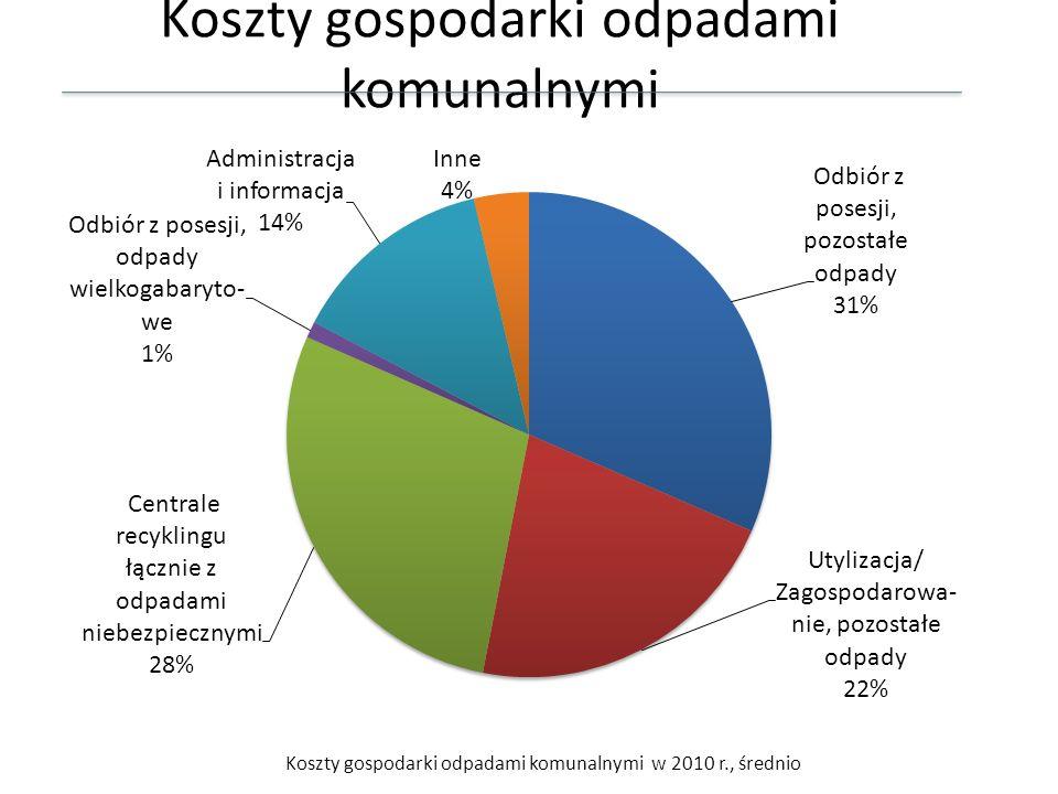Koszty gospodarki odpadami komunalnymi