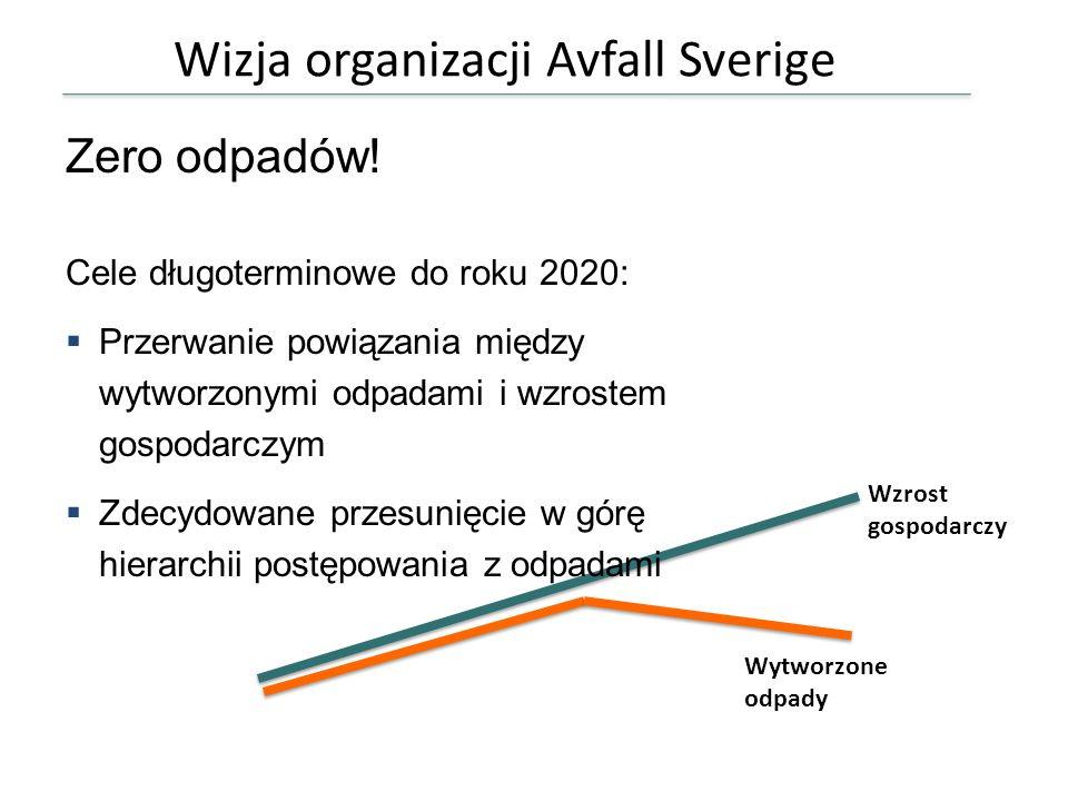Wizja organizacji Avfall Sverige