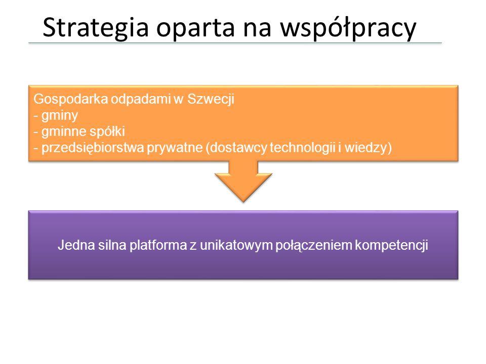 Strategia oparta na współpracy