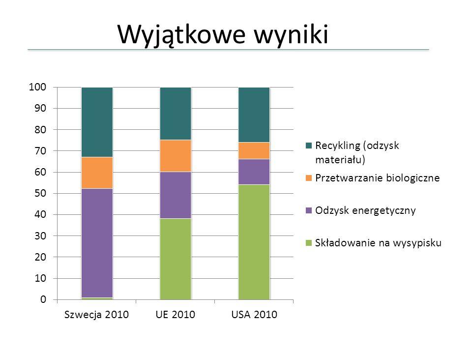Wyjątkowe wyniki W kontekście międzynarodowym te wyniki są unikatowe. Szwecja jest jednym z wiodących krajów w gospodarce odpadami.
