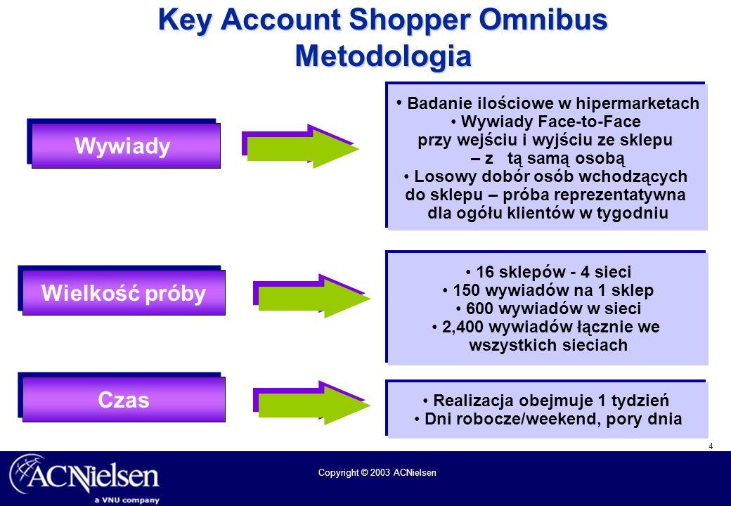 Key Account Shopper Omnibus Metodologia