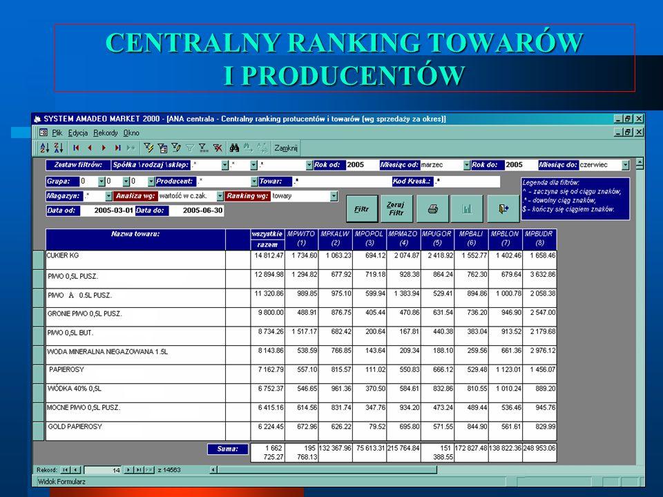 CENTRALNY RANKING TOWARÓW I PRODUCENTÓW