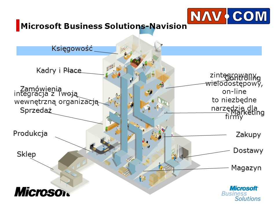 Microsoft Business Solutions-Navision