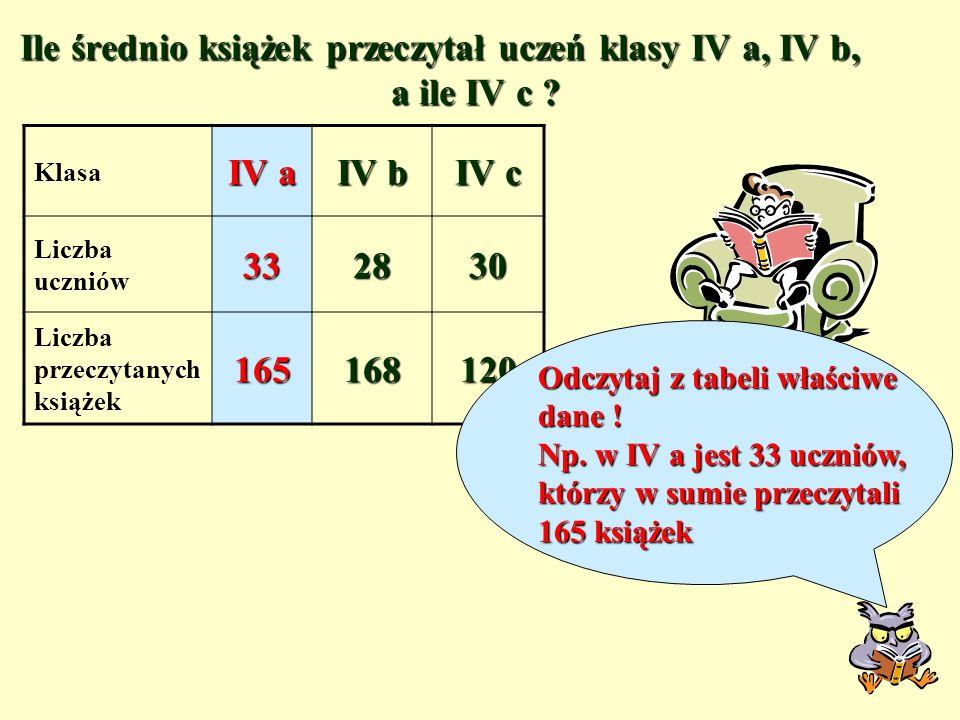 Ile średnio książek przeczytał uczeń klasy IV a, IV b, a ile IV c