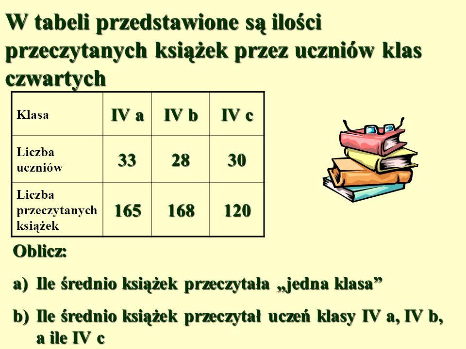 W tabeli przedstawione są ilości przeczytanych książek przez uczniów klas czwartych