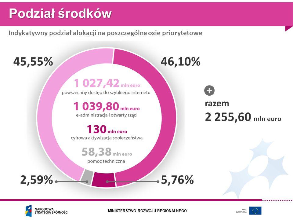 Podział środków 45,55% 46,10% 2 255,60 mln euro 2,59% 5,76% + razem