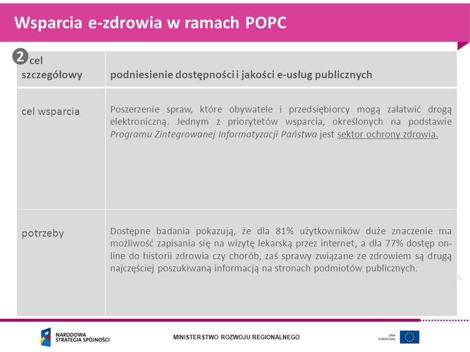 Wsparcia e-zdrowia w ramach POPC