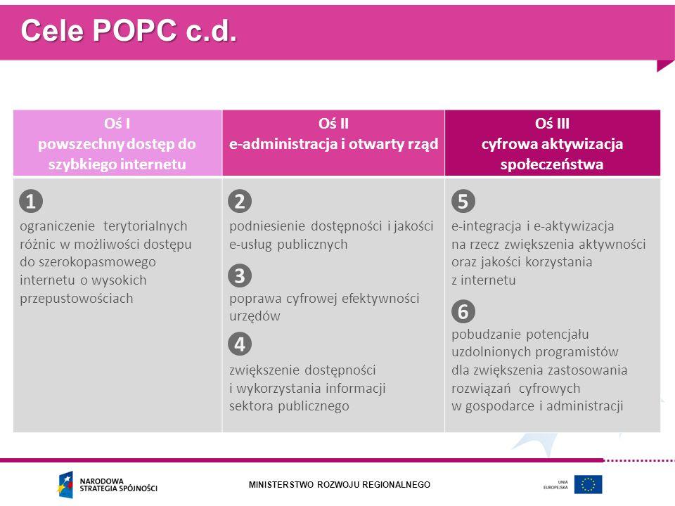 Cele POPC c.d. Oś I. powszechny dostęp do szybkiego internetu. Oś II. e-administracja i otwarty rząd.