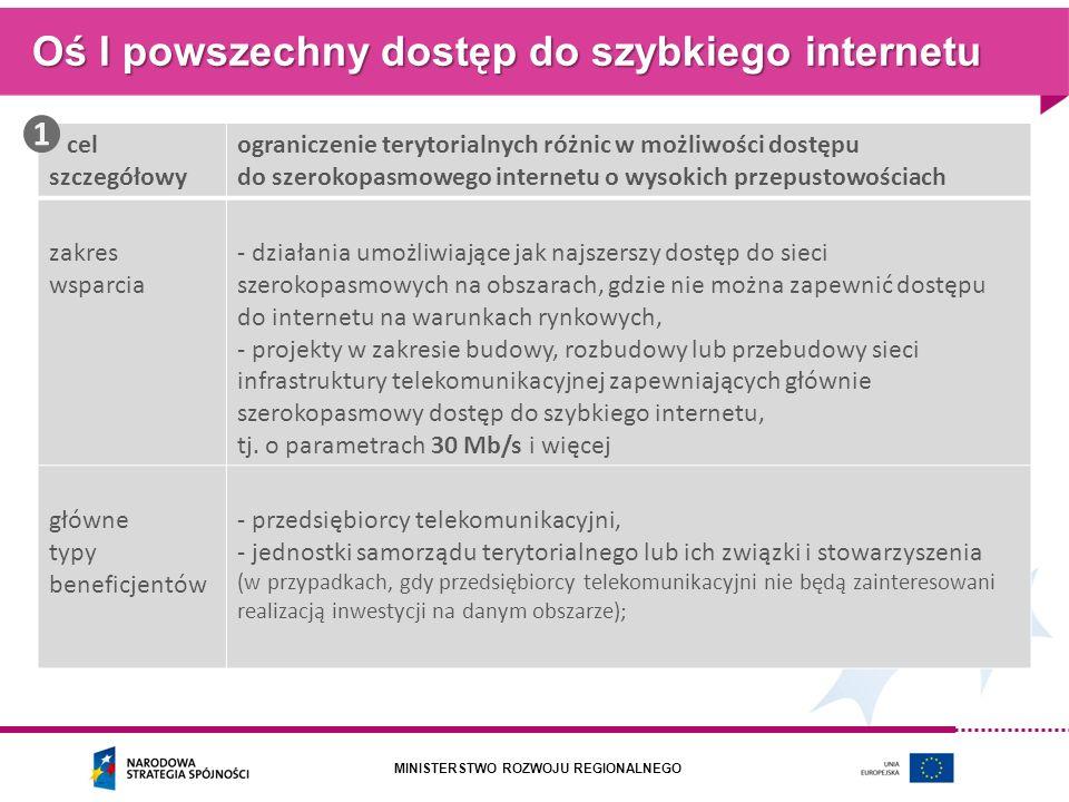 Oś I powszechny dostęp do szybkiego internetu