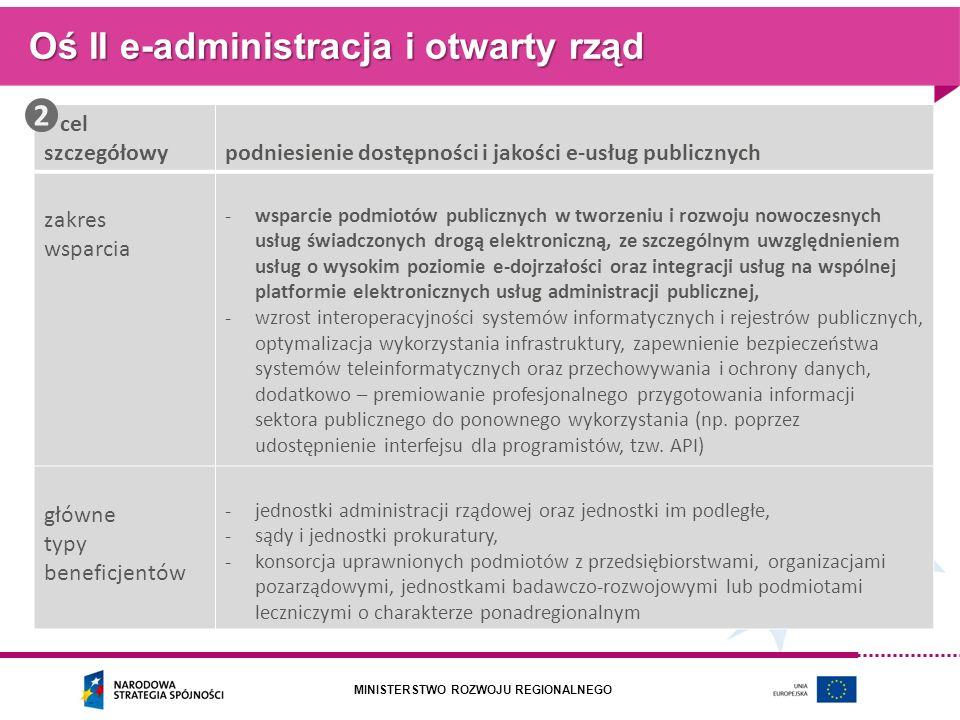Oś II e-administracja i otwarty rząd