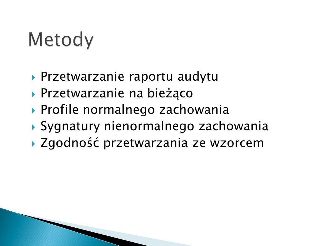Metody Przetwarzanie raportu audytu Przetwarzanie na bieżąco