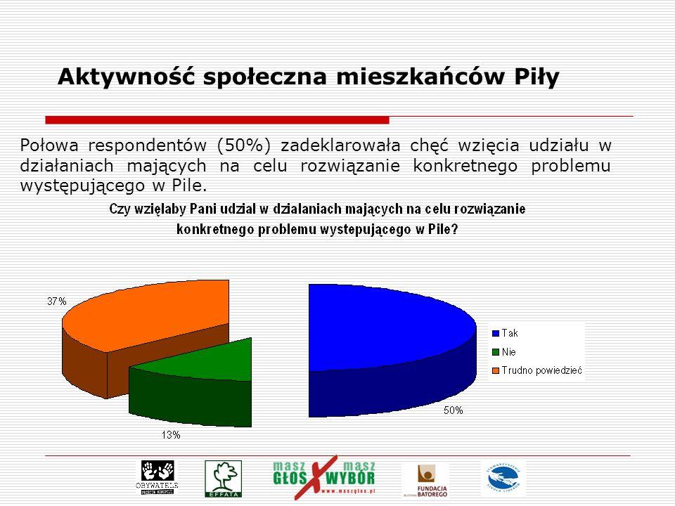 Aktywność społeczna mieszkańców Piły