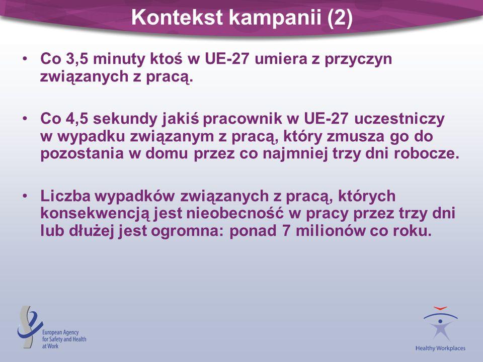 Kontekst kampanii (2) Co 3,5 minuty ktoś w UE-27 umiera z przyczyn związanych z pracą.