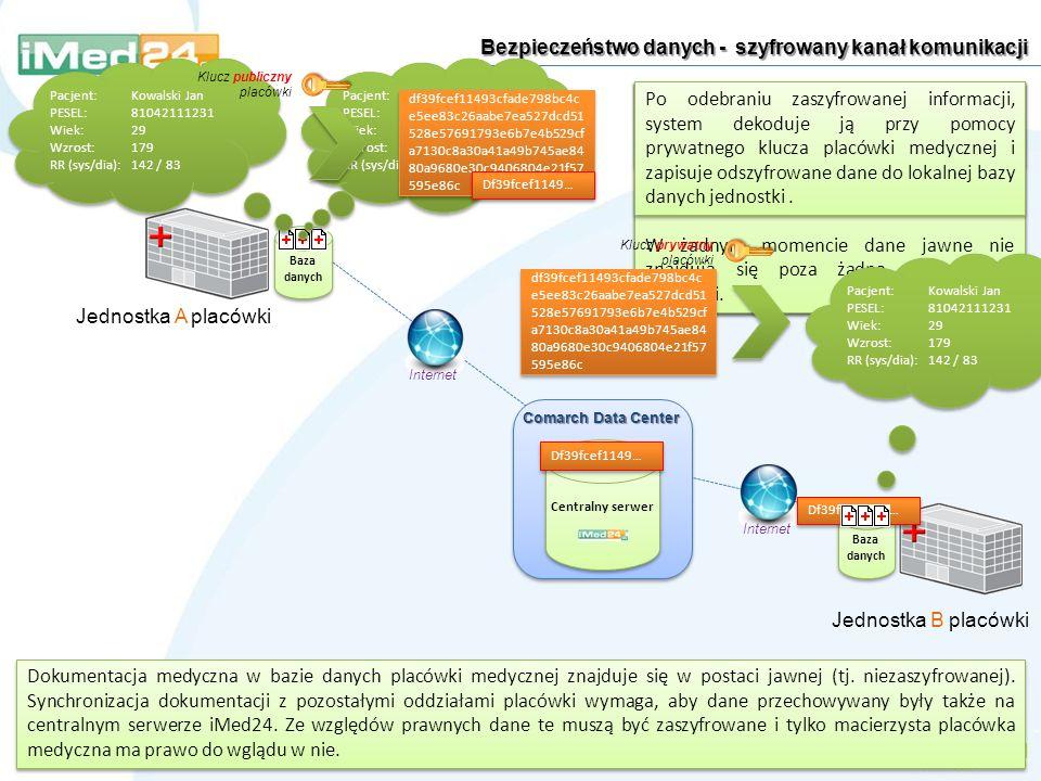 Bezpieczeństwo danych - szyfrowany kanał komunikacji