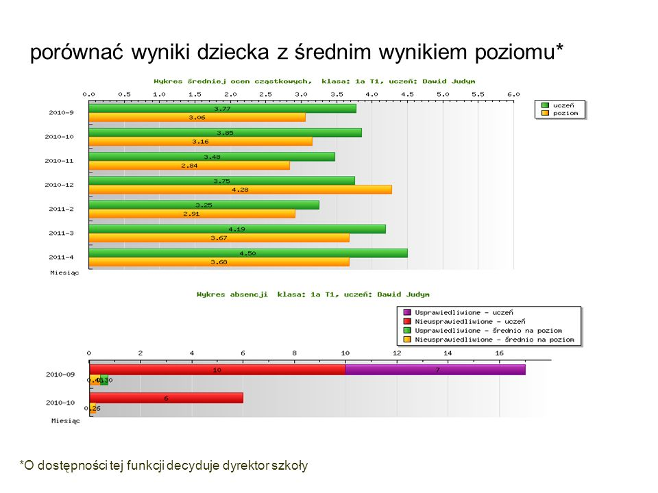 porównać wyniki dziecka z średnim wynikiem poziomu*