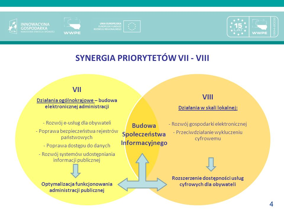 SYNERGIA PRIORYTETÓW VII - VIII