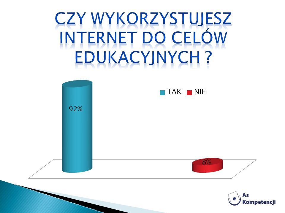 Czy wykorzystujesz Internet do celów edukacyjnych