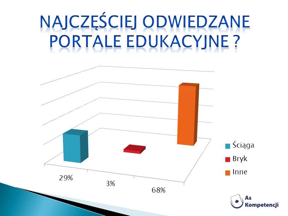 Najczęściej odwiedzane portale edukacyjne