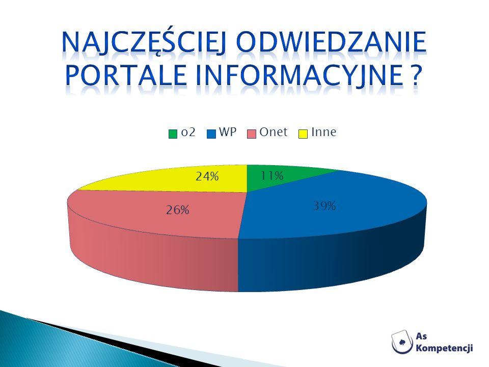 Najczęściej odwiedzanie portale informacyjne