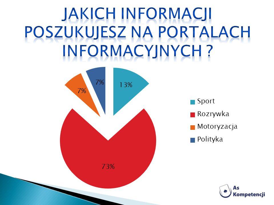 Jakich informacji poszukujesz na portalach informacyjnych